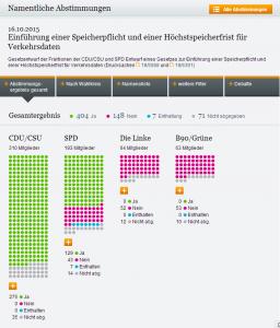Vorratsdatenspeicherung Abstimmungsergebnis Bundestag